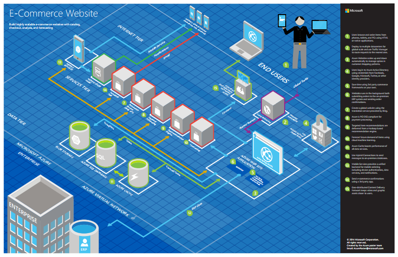 How to create microsoft azure 3d blueprints using the 3d for E commerce system architecture diagram